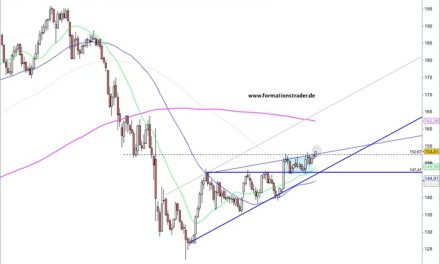 GBP/JPY – nach Wochen nun der Ausbruch – / CAD/JPY – Bullen erreichen zügig Zielzone und jetzt?