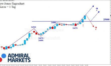 Dow Jones: Gelungener Jahresauftakt!