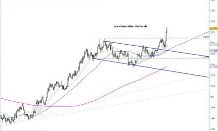 EUR/USD – Die Bullen kennen kein Halten – / USD/JPY – Zielzone erreicht und jetzt? –