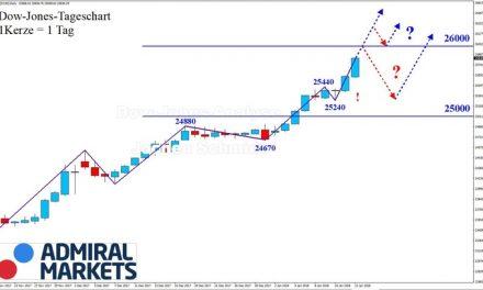 Dow Jones: Dynamisch in Richtung 26.000!