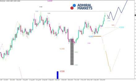 EUR/USD Analyse: Neues Jahr, neues Glück!
