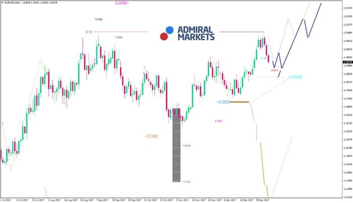 EUR/USD: Zunächst positiv, doch echte Impulse fehlen