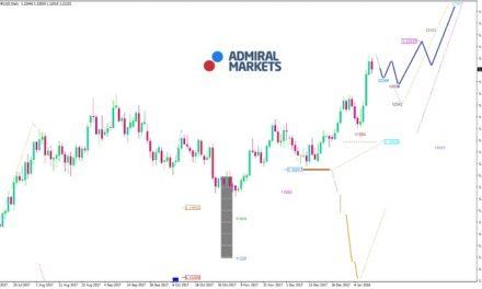 EUR/USD Analyse: Die positive Entwicklung geht weiter