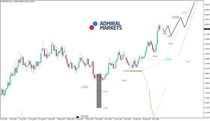 EUR/USD-Analyse: Gemeinschaftswährung unter Druck?