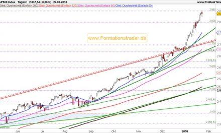 Leitindex S&P 500 erreicht unser nächstes Kursziel