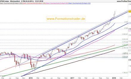 "2018-Januar-16 Leitindex S&P 500 Wochenausgabe ""Korrekturgefahr steigt massiv an"