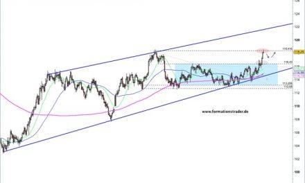 NZD/CHF – Bären starten nächste Welle – / CHF/JPY – Bullen erreichen Zielzone-wie könnte es weitergehen?