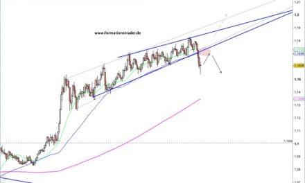 EUR/CHF – möglichen Bär-Pullback abwarten
