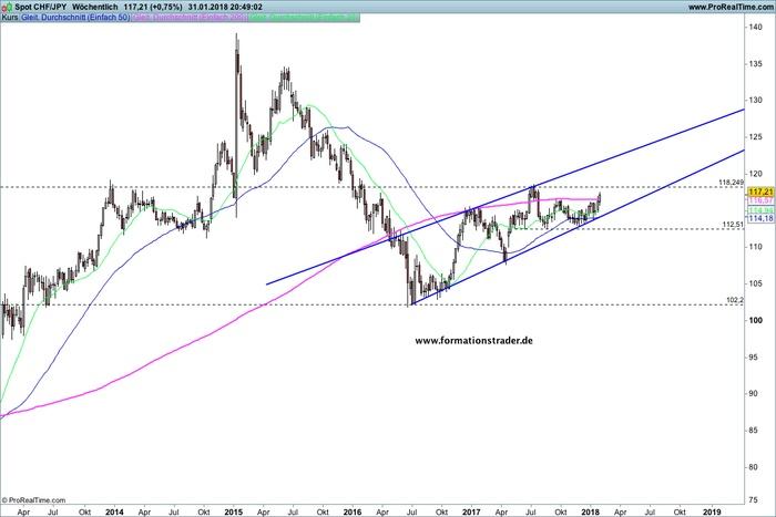 CHF/JPY – Da ist der Ausbruch – / EUR/TRY – Bullen auf hohen Niveau