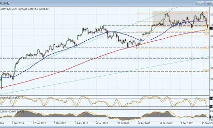 Korrektur am deutschen Aktienmarkt – NFPs ante portas
