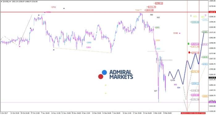 DAX: Die Volatilität wird hoch bleiben