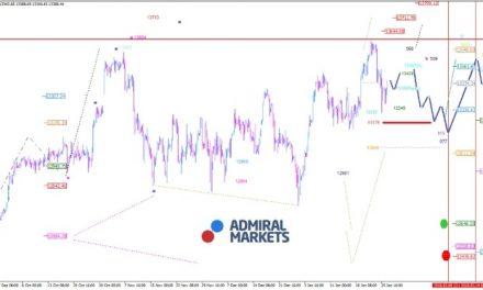 DAX: Bremsklotz ist der starke Euro