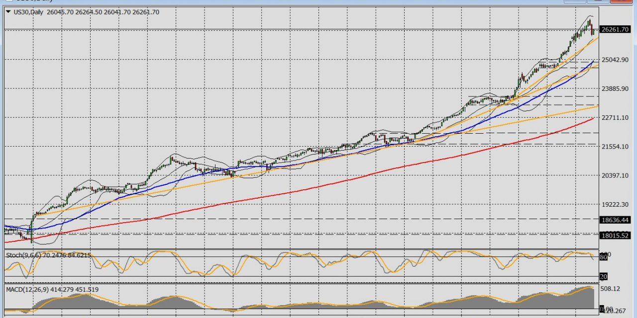 Charttechnik Dow Jones – Konsolidierung tut not