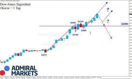 Dow Jones: …als ob die Schwerkraft ausgesetzt wurde!