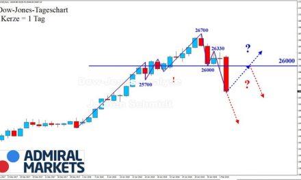 Dow Jones: Die Schwerkraft ist zurück!