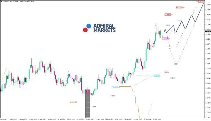 EUR/USD-Analyse: Starker EUR und USD im Gleichgewicht?