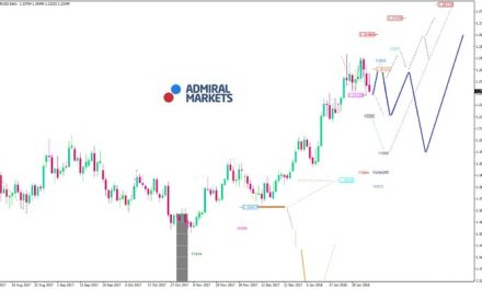 EUR/USD-Analyse: Treibt der starke EUR den Kurs?