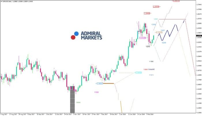 EUR/USD-Analyse: Starker EUR treibt den Kurs?