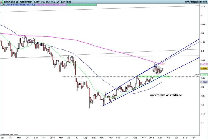 GBP/USD – bullische Auflösung – gelingt die Fortsetzung?