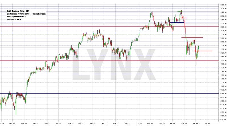 Wochenausblick LYNX Broker KW 11/2018 Deutsche Telekom