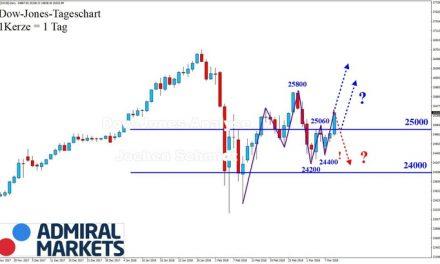 Dow Jones: Zurück in den Aufwärtstrend!(?)
