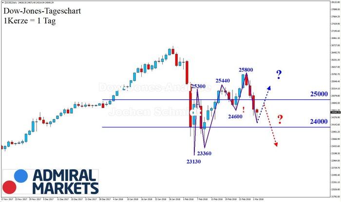 Dow Jones: Trendbuch!
