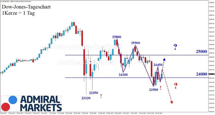 Dow Jones: Korrekturhandel entlang der 24.000er-Marke!