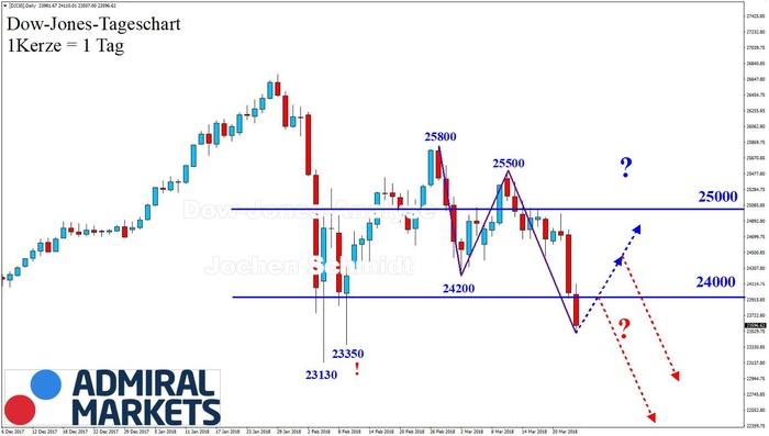 Dow Jones: Abwärtstrend!