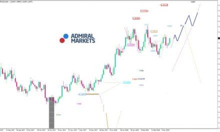 EUR/USD Analyse: Handelskrieg vor der Tür?