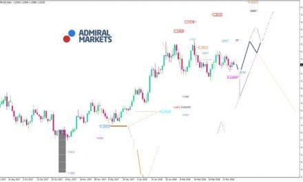 EUR/USD Analyse: Zinstrendwende in Sicht?