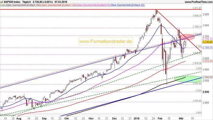"""Das """"Buy the Dip"""" Verhalten der Marktteilnehmer im Aktienmarkt ist eine positive Indikation"""