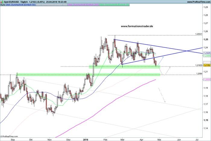 EUR/USD – Bullen erreichen erste Unterstützung-warten auf die EZB-Entscheidung – / USD/JPY – Wie das Messer durch die Butter