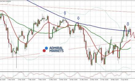 DAX: Ups and Downs mit dem Handelskrieg