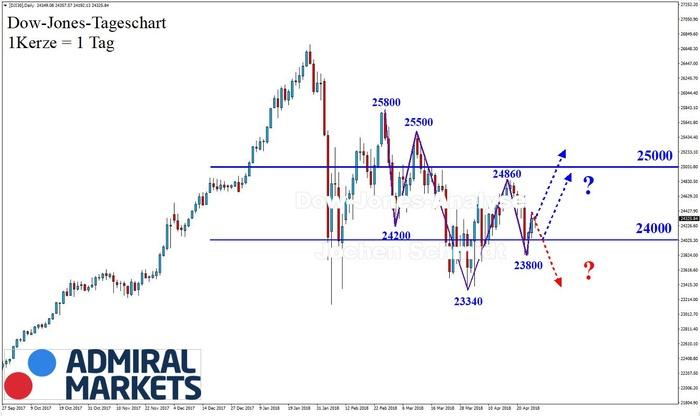 Dow Jones: Immer noch uneinheitlich!