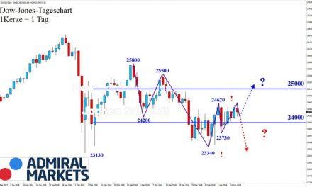 Dow Jones: Es bleibt spannend!
