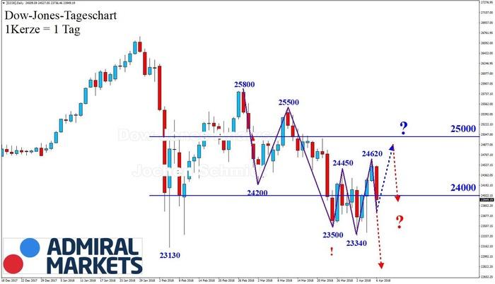 Dow Jones: Uneinheitlichkeit bei höchster Volatilität!