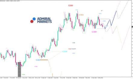 EUR/USD Analyse: Stabilitätsanker EUR/USD