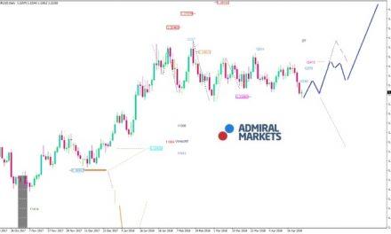 EUR/USD Analyse: Neue Impulse werden benötigt