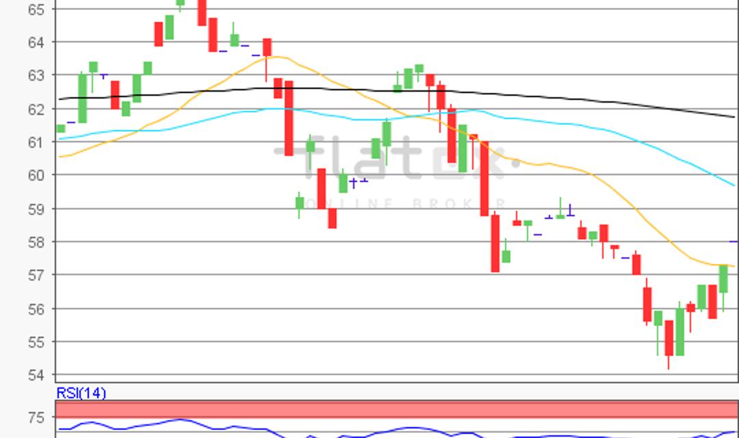 Aktie im Fokus – Indus Holding