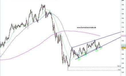 GBP/JPY – Die Bären arbeiten an der Fortsetzung / AUD/USD – schwach – im Bär-Pullback-Modus