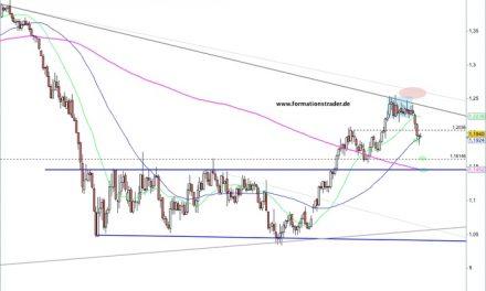 EUR/USD – Bullen versagen – Bären übernehmen / NZD/USD – keine Zeichen von Stärke