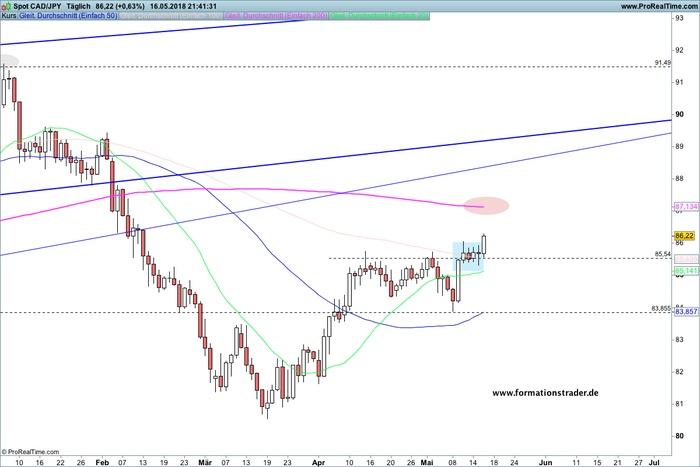 CAD/JPY -kurzfristig bullisch mit 100 Pip Potential- / EUR/SEK – schwach – bärische Fortsetzung wahrscheinlich