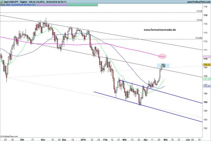Formationstrader Forex-Ausgabe: USD/JPY – Wann startet die nächste bullische Welle? / AUD/NZD – kurzfristig bullisch