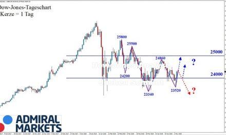 Dow Jones: Findungsphase!