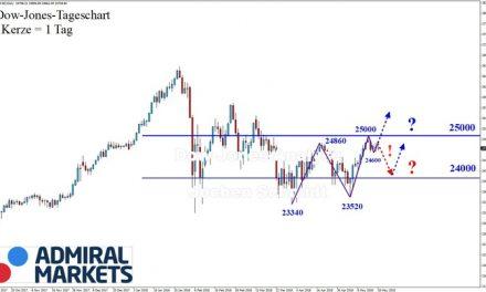 Dow Jones: Höhere Hochs und höhere Tiefs!