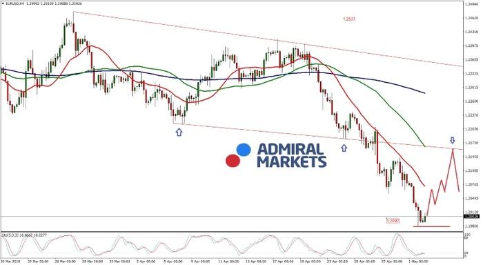 EUR/USD Analyse: Der lang erwartete Ausbruch