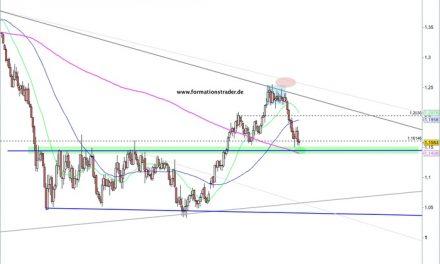 Formationstrader Forex-Ausgabe: EUR/USD – weiter schwach – bärisches Potenzial begrenzt / USD/CHF – Trendumkehr gelingt – bullische Fortsetzung wahrscheinlich