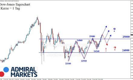 Dow Jones: Im Aufwärtstrend!