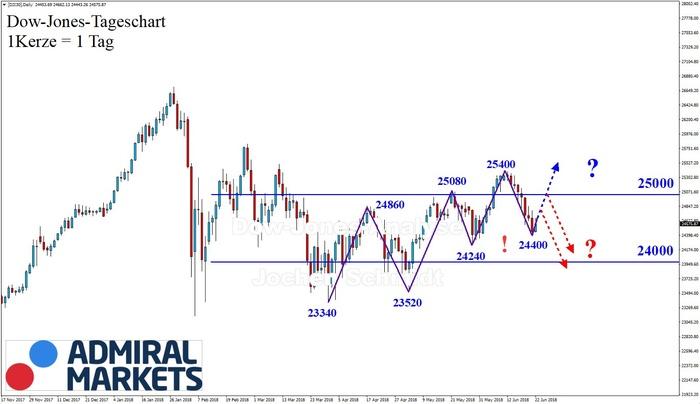 Dow Jones: Immer noch bullisch?