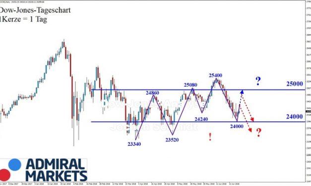 Dow Jones: Trendbruch jetzt!